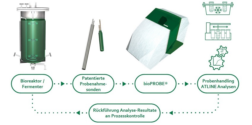 ATLINE-Komplex mit automatischer steriler Probenahme an Fermentern und Bioreaktoren