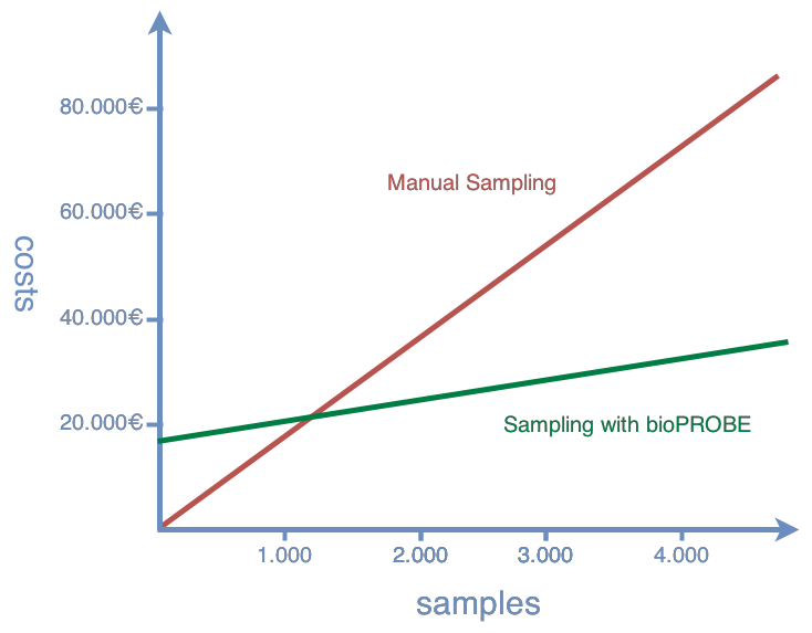 Comparison of costs between Manual Sampling and Sampling with bioPROBE