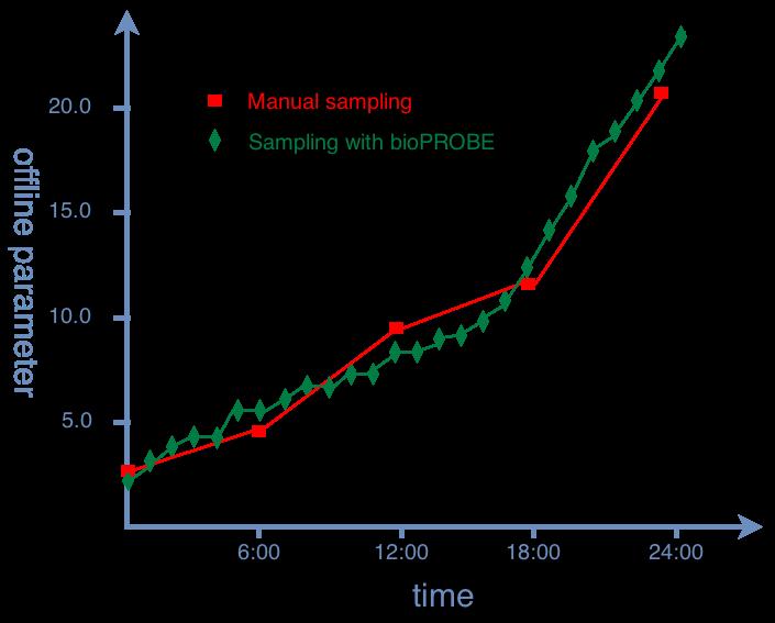 Mehr Proben zum gleichen Preis mit bioPROBE